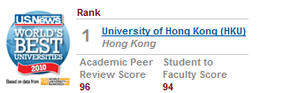 Hong Kong University Ranked Best in Asia